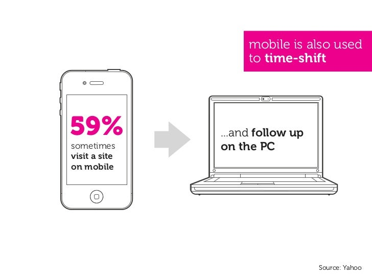 mobile is also used                          to time-shift59%            ...and follow upsometimes      on the PCvisit a s...