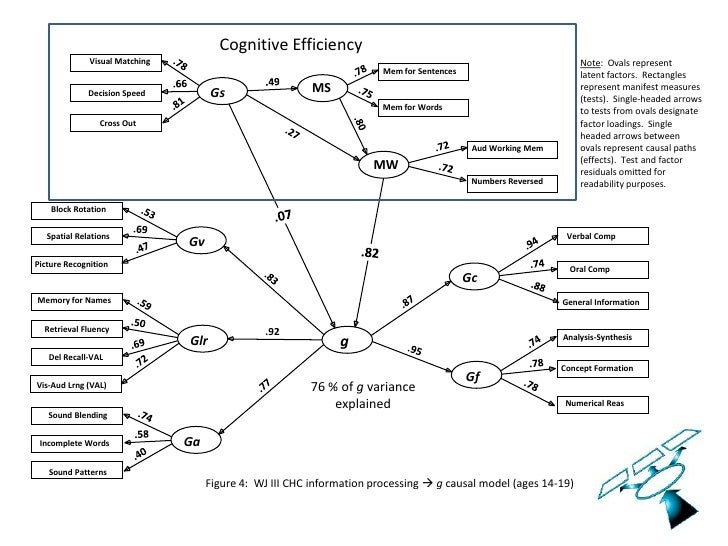 Evolution of psychometric IQ theories from Spearman g to