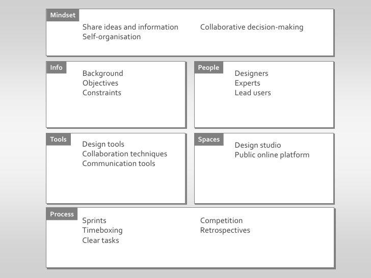 Mindset<br />Share ideas and information<br />Self-organisation<br />Collaborative decision-making<br />Info<br />People<b...