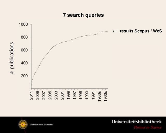 ← results Scopus / WoSpublications #