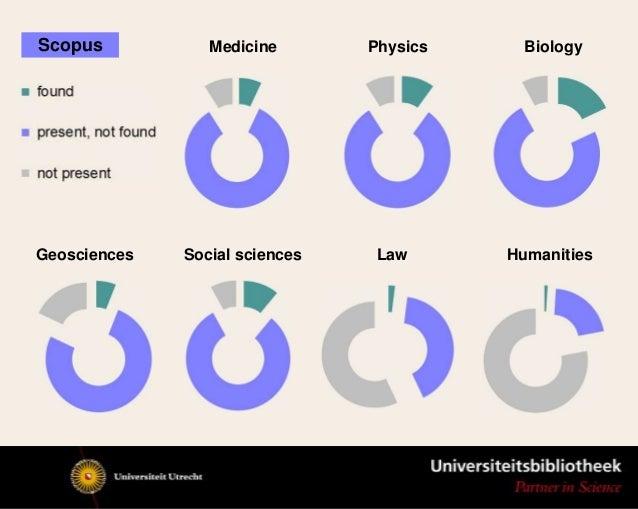 Differences Google Scholar / Scopus / WoS