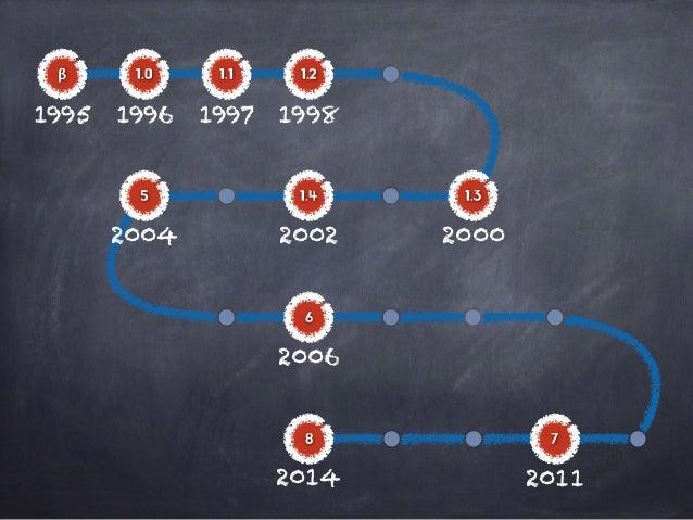 Beyond Java: 자바 8을 중심으로 본 자바의 혁신