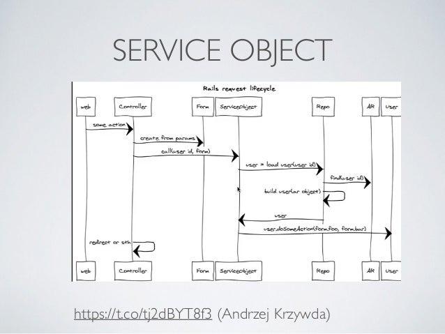 SERVICE OBJECT  https://t.co/tj2dBYT8f3 (Andrzej Krzywda)