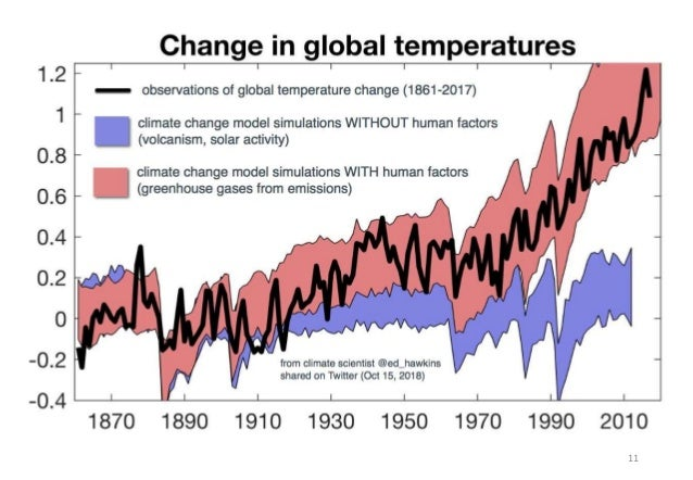 Additional complexities of global warming Source: IPCC AR4 5.2.2.3. 12