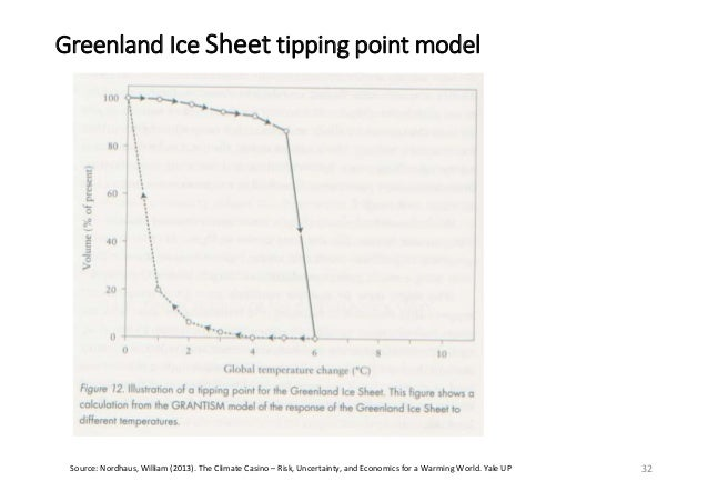 The risk of tipping points from climate change 33Source: PIK