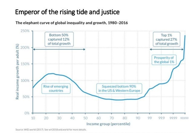 Emperor of the rising tide and justice Income and wealth distributions 6