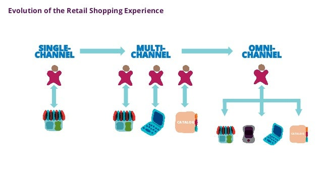 omni channel marketing