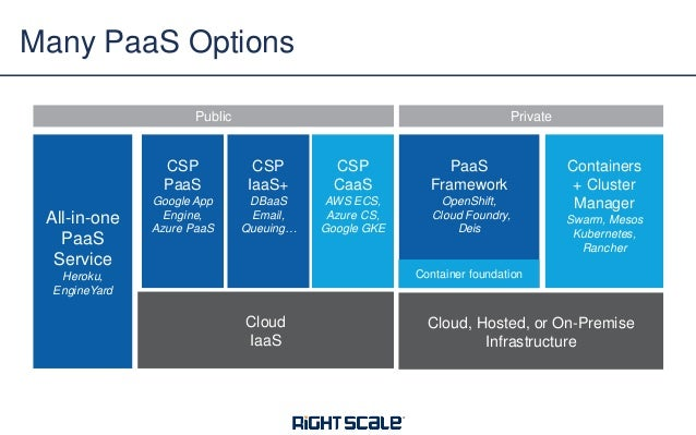 Beyond PaaS v.s IaaS: How to Manage Both