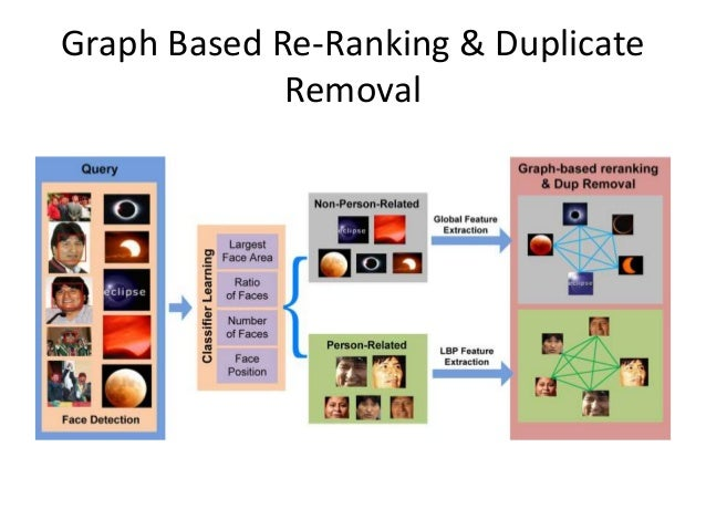 Graph Based Re-Ranking & Duplicate Removal