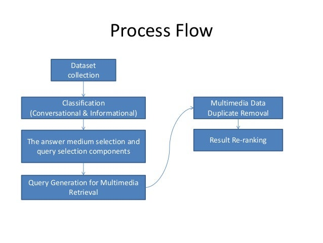 Process Flow Dataset collection Classification (Conversational & Informational) The answer medium selection and query sele...
