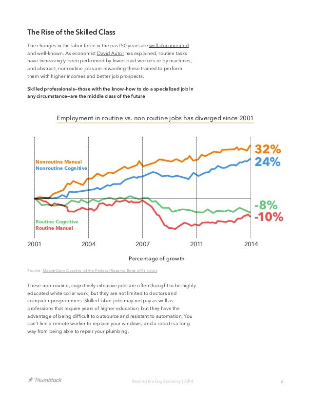6Beyond the Gig Economy | 2016 The Rise of the Skilled Class The changes in the labor force in the past 50 years are well-...