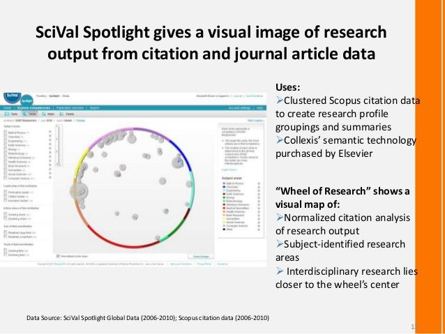 SciVal Spotlight gives a visual image of researchoutput from citation and journal article dataData Source: SciVal Spotligh...