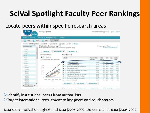 SciVal Spotlight Faculty Peer RankingsLocate peers within specific research areas:Identify institutional peers from autho...