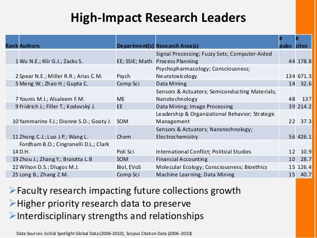 High-Impact Research LeadersRankAuthors Department(s) Research Area(s)#pubs#cites1Wu N.E.; Klir G.J.; Zacks S. EE; SSIE; M...