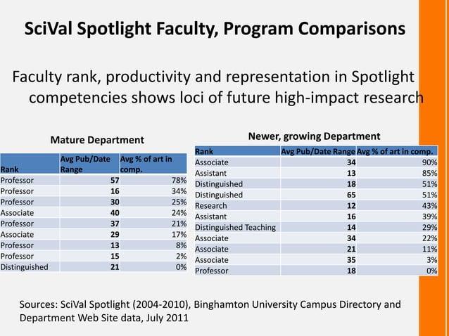 SciVal Spotlight Faculty, Program ComparisonsFaculty rank, productivity and representation in Spotlightcompetencies shows ...