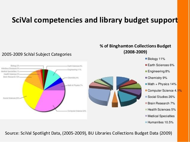 2005-2009 SciVal Subject Categories% of Binghamton Collections Budget(2008-2009)Biology 11%Earth Sciences 6%Engineering 8%...