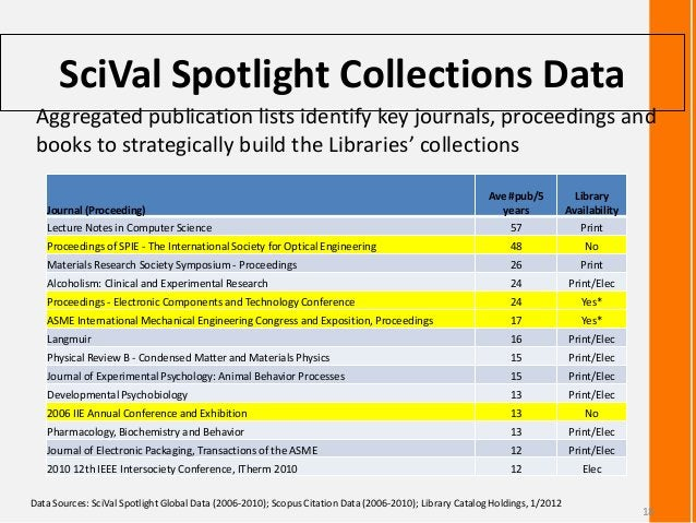 SciVal Spotlight Collections DataJournal (Proceeding)Ave #pub/5yearsLibraryAvailabilityLecture Notes in Computer Science 5...