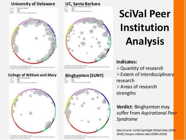 SciVal PeerInstitutionAnalysisVerdict: Binghamton maysuffer from Aspirational PeerSyndromeUniversity of Delaware UC, Santa...