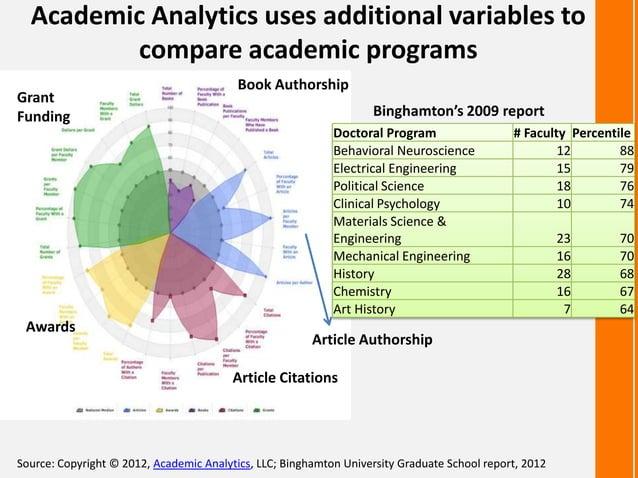 Academic Analytics uses additional variables tocompare academic programsSource: Copyright © 2012, Academic Analytics, LLC;...