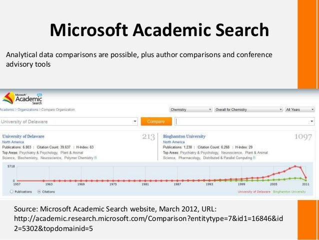 Microsoft Academic SearchSource: Microsoft Academic Search website, March 2012, URL:http://academic.research.microsoft.com...