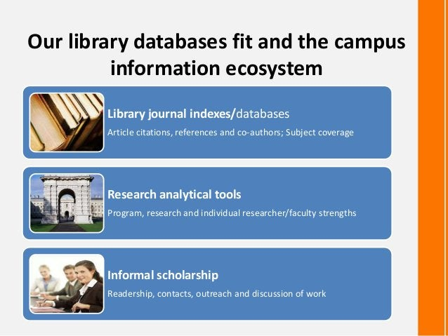 Our library databases fit and the campusinformation ecosystemLibrary journal indexes/databasesArticle citations, reference...