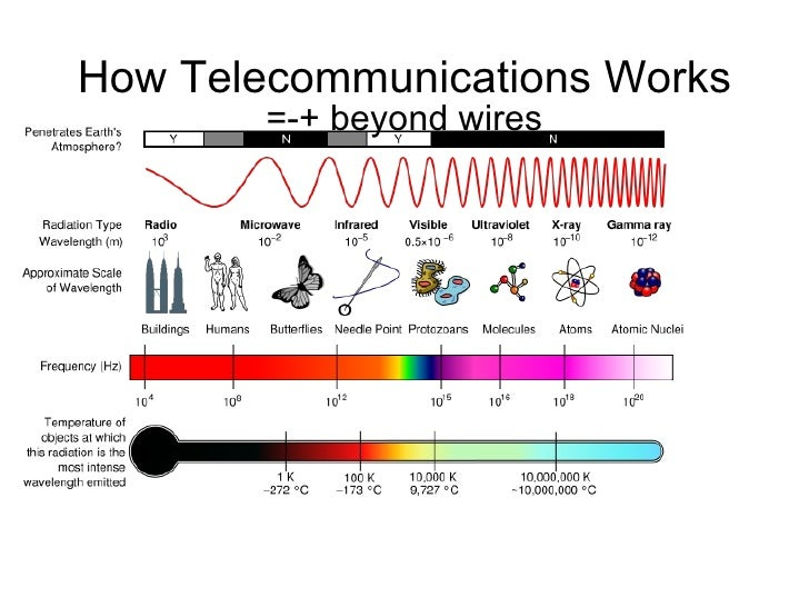 How Telecommunications Works =-+ beyond wires