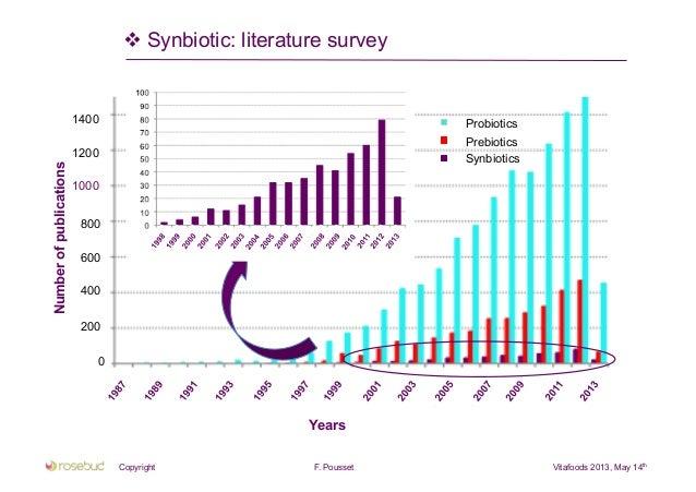 probiotics prebiotics and synbiotics pdf