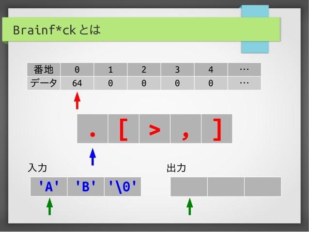 Brainf*ck とは 番地 0 1 2 3 4 … データ 64 0 0 0 0 … . [ > , ] 入力 出力 'A' 'B' '0'