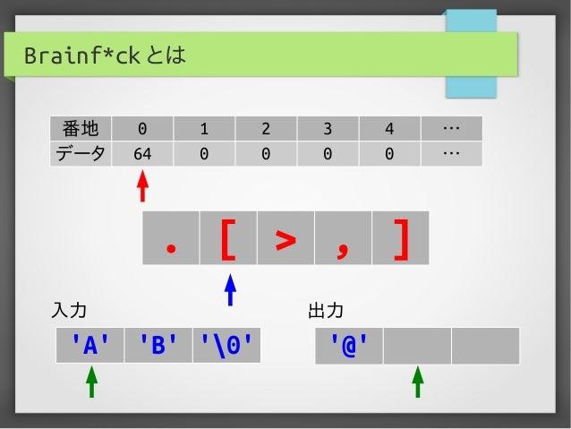Brainf*ck とは 番地 0 1 2 3 4 … データ 64 0 0 0 0 … . [ > , ] 入力 出力 'A' 'B' '0' '@'