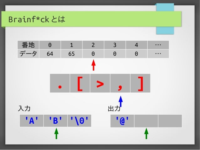 Brainf*ck とは 番地 0 1 2 3 4 … データ 64 65 0 0 0 … . [ > , ] 入力 出力 'A' 'B' '0' '@'