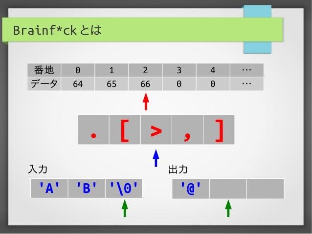 Brainf*ck とは 番地 0 1 2 3 4 … データ 64 65 66 0 0 … . [ > , ] 入力 出力 'A' 'B' '0' '@'