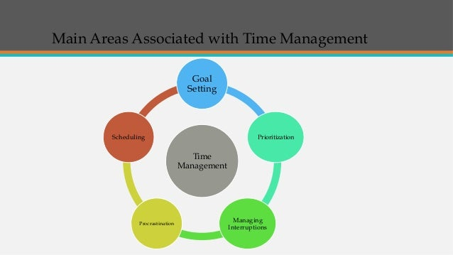 management aspects Management may be regarded as the act of getting people together o accomplish desired goals and objectives using resources effectively and efficientlyit comprises of planning, organizing, staffing, leading or directing and controlling an organization or efforts for the purpose of accomplishing a goalin broad terms,management is a process.