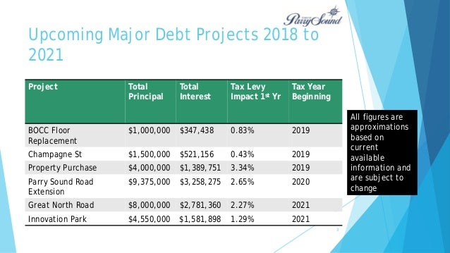 2017 town of parry sound budget budget overview 3 jan 13 2017