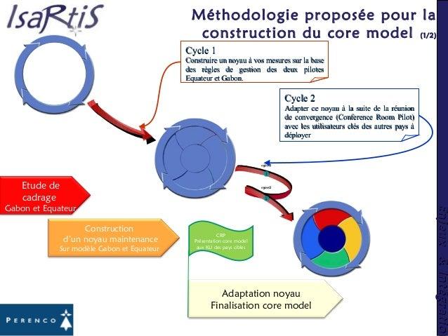 Enjeux&IntégrationEnjeux&Intégration Méthodologie proposée pour la construction du core model (1/2) Cycle 2Cycle 2 Adapter...