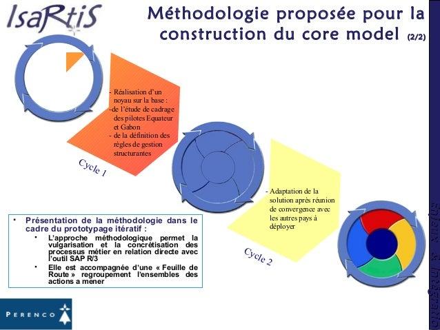Enjeux&IntégrationEnjeux&Intégration • Présentation de la méthodologie dans le cadre du prototypage itératif : • L'approch...