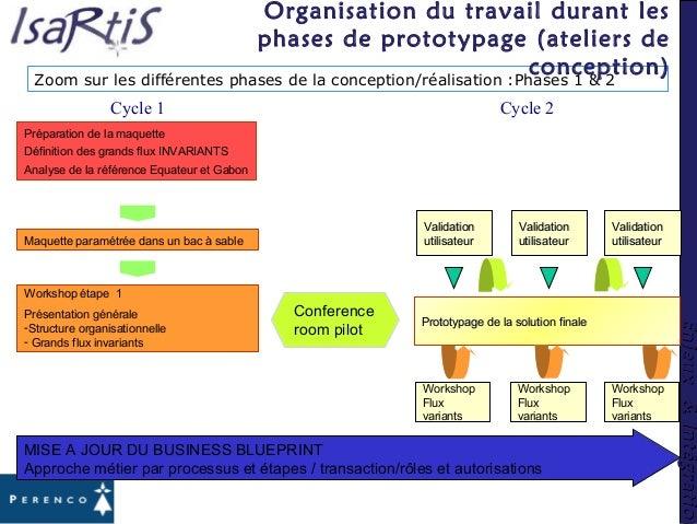 Enjeux&IntégrationEnjeux&Intégration Workshop étape 1 Présentation générale -Structure organisationnelle - Grands flux inv...