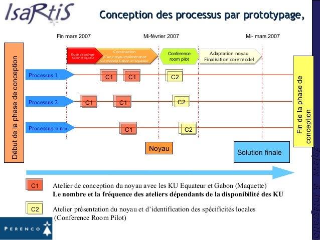 Enjeux&IntégrationEnjeux&Intégration Débutdelaphasedeconception Solution finale Fin mars 2007 Mi-février 2007 Noyau Findel...