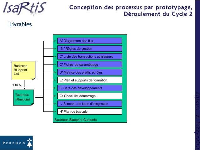 Enjeux&IntégrationEnjeux&Intégration Business Blueprint Contents B / Règles de gestion C/ Fiches de paramétrage D/ Matrice...