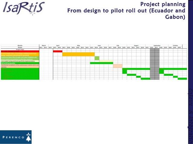 Enjeux&IntégrationEnjeux&Intégration Project planning From design to pilot roll out (Ecuador and Gabon)