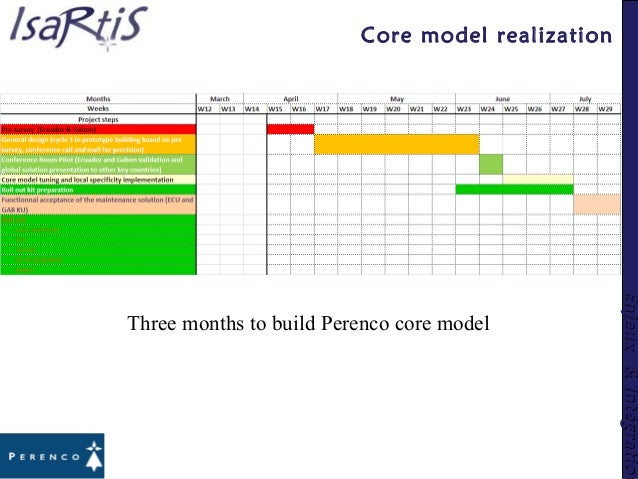 Enjeux&IntégrationEnjeux&Intégration Core model realization Three months to build Perenco core model