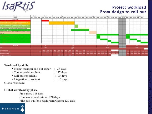 Enjeux&IntégrationEnjeux&Intégration Project workload From design to roll out Workload by skills • Project manager and PM ...