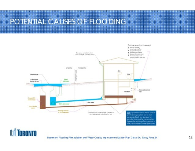 Superbe ... 12. 12 POTENTIAL CAUSES OF FLOODING Basement ...