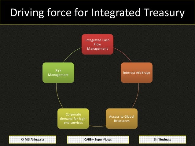 Financial treasury and forex management cs syllabus