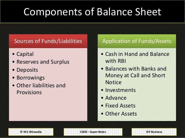 Superior 5. CAIIB U2013 Super Notes© M S Ahluwalia Sirf Business Components Of Balance  Sheet ... Inside Components Of Balance Sheet