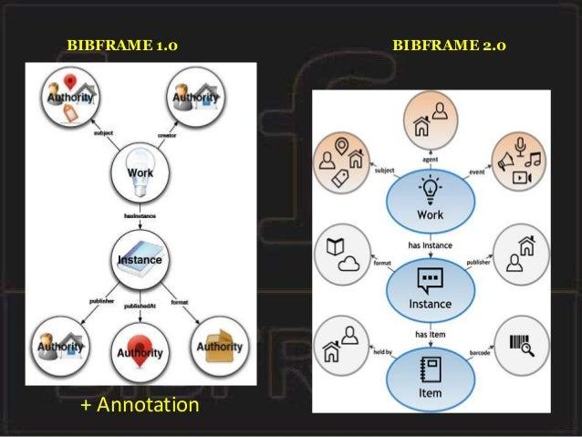 Visszakeresés • Cél: a keresőmotorok meghódítása • SPARQL lekérdezőnyelv • BIBCAT