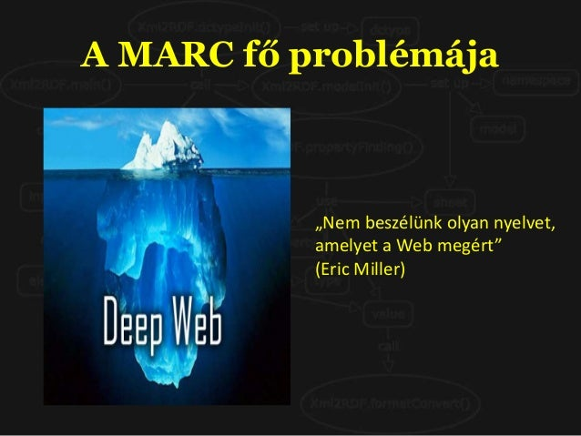 A Linked Data (kapcsolt adatok) technológiája, amellyel létrejön a Web of Data (az adatok hálózata), amely a szemantikus w...