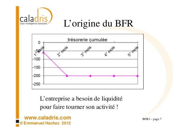 Bfr3 Comment L Activite Influence Le Bfr Besoin En Fonds De