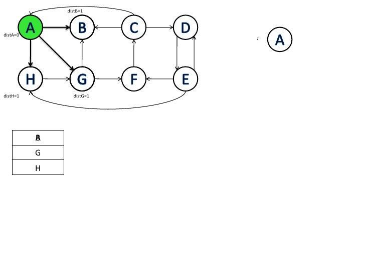 distB=1<br />A<br />B<br />C<br />D<br />A<br />B<br />A<br />distA=0<br />1<br />H<br />G<br />F<br />E<br />G<br />H<br ...