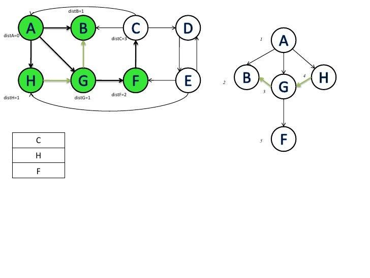 distB=1<br />A<br />B<br />C<br />D<br />A<br />B<br />A<br />distA=0<br />1<br />distC=3<br />B<br />H<br />H<br />G<br /...