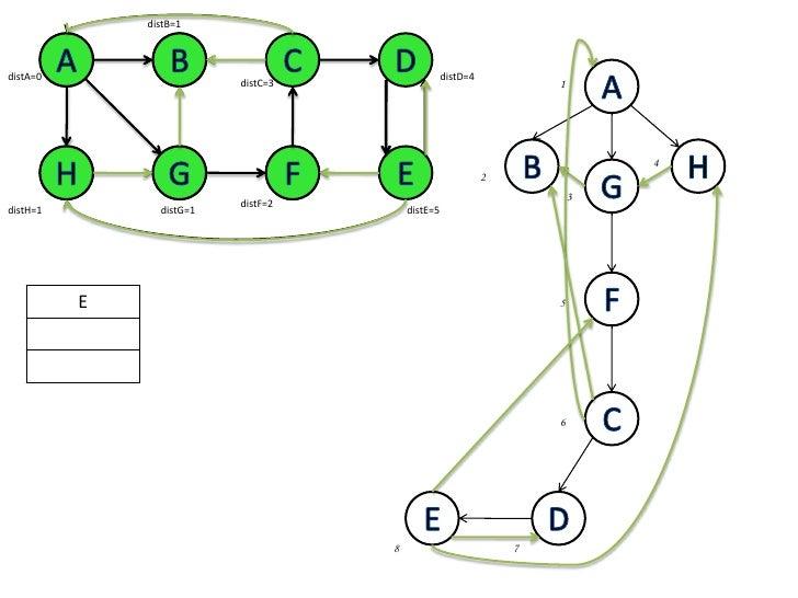 distB=1<br />A<br />B<br />C<br />D<br />A<br />B<br />A<br />distD=4<br />distA=0<br />1<br />distC=3<br />B<br />H<br />...